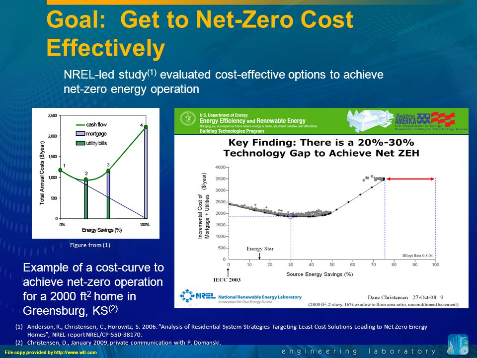 Goal: Get to Net-Zero Cost Effectively NREL-led study (1) evaluated cost-effective options to achieve net-zero energy operation (1)Anderson, R., Christensen, C., Horowitz, S.