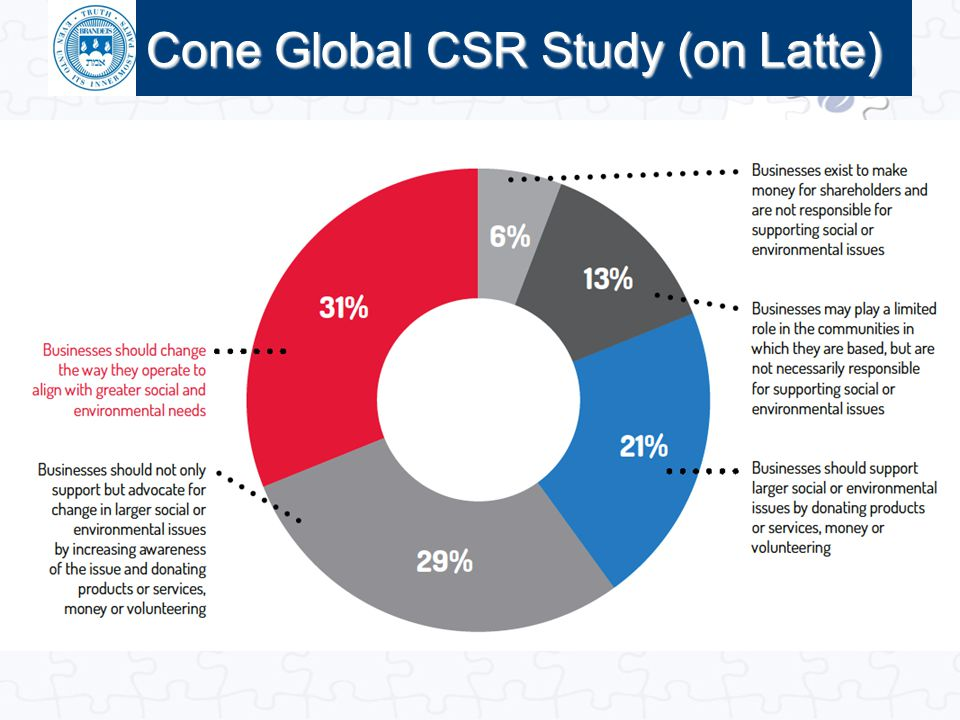 Click to edit Master title style Cone Global CSR Study (on Latte)