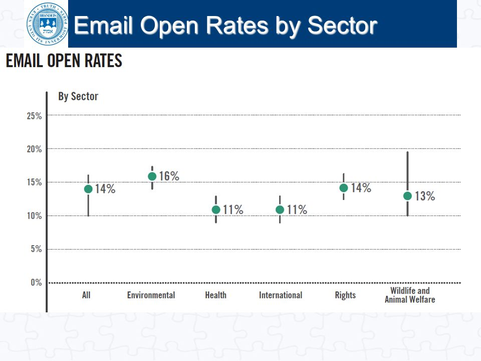 Click to edit Master title style Email Open Rates by Sector