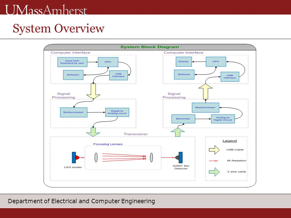 Department of Electrical and Computer Engineering System Overview