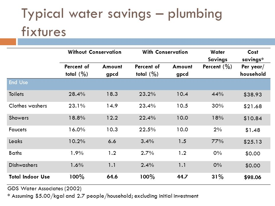 Typical water savings – plumbing fixtures Without ConservationWith ConservationWater Savings Cost savings* Percent of total (%) Amount gpcd Percent of total (%) Amount gpcd Percent (%)Per year/ household End Use Toilets28.4%18.323.2%10.444% $38.93 Clothes washers23.1%14.923.4%10.530% $21.68 Showers18.8%12.222.4%10.018% $10.84 Faucets16.0%10.322.5%10.02% $1.48 Leaks10.2%6.63.4%1.577% $25.13 Baths1.9%1.22.7%1.20% $0.00 Dishwashers1.6%1.12.4%1.10% $0.00 Total Indoor Use100%64.6100%44.731% $98.06 GDS Water Associates (2002) * Assuming $5.00/kgal and 2.7 people/household; excluding initial investment