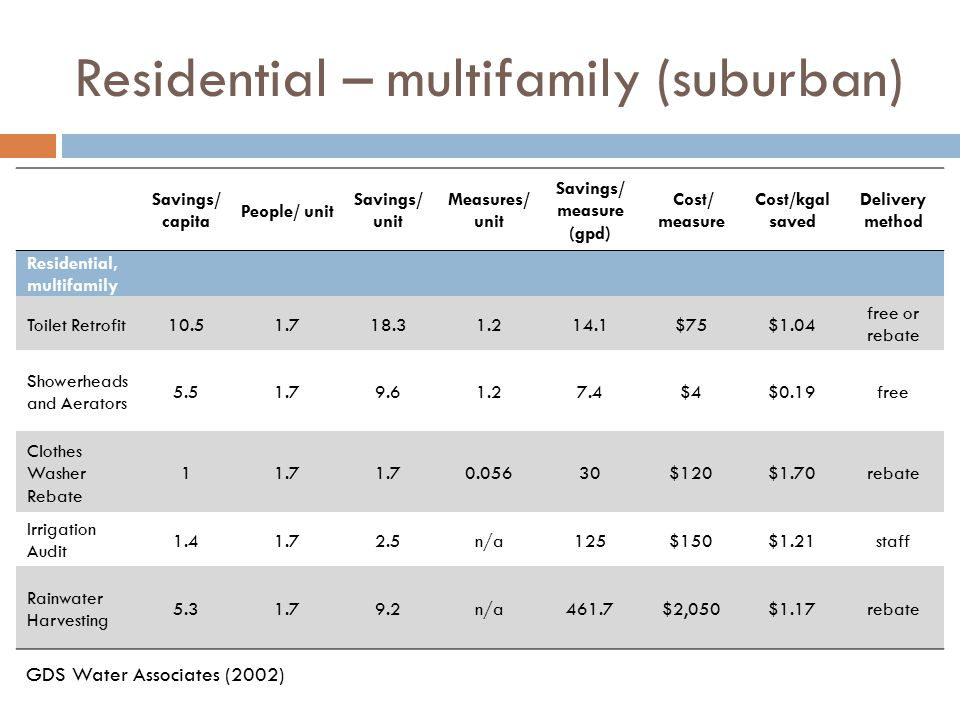 Residential – multifamily (suburban) Savings/ capita People/ unit Savings/ unit Measures/ unit Savings/ measure (gpd) Cost/ measure Cost/kgal saved Delivery method Residential, multifamily Toilet Retrofit10.51.718.31.214.1$75$1.04 free or rebate Showerheads and Aerators 5.51.79.61.27.4$4$0.19free Clothes Washer Rebate 11.7 0.05630$120$1.70rebate Irrigation Audit 1.41.72.5n/a125$150$1.21staff Rainwater Harvesting 5.31.79.2n/a461.7$2,050$1.17rebate GDS Water Associates (2002)