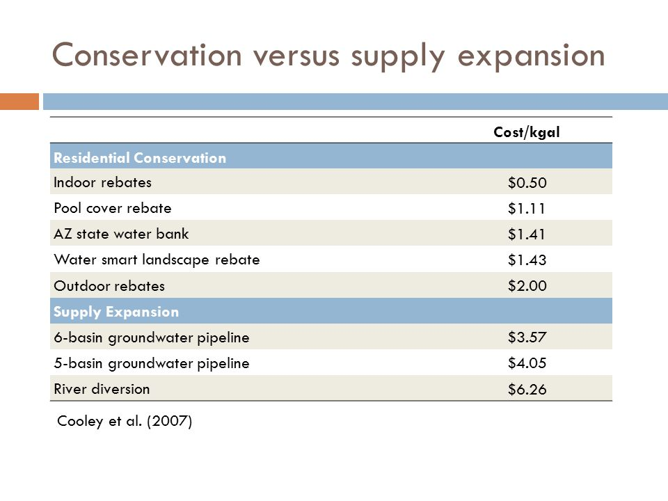 Conservation versus supply expansion Cost/kgal Residential Conservation Indoor rebates $0.50 Pool cover rebate $1.11 AZ state water bank $1.41 Water smart landscape rebate $1.43 Outdoor rebates $2.00 Supply Expansion 6-basin groundwater pipeline $3.57 5-basin groundwater pipeline $4.05 River diversion $6.26 Cooley et al.