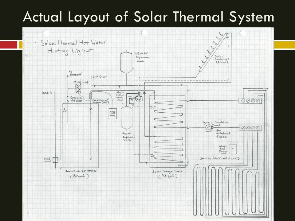 Actual Layout of Solar Thermal System