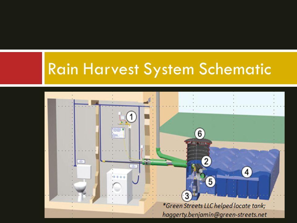 Rain Harvest System Schematic