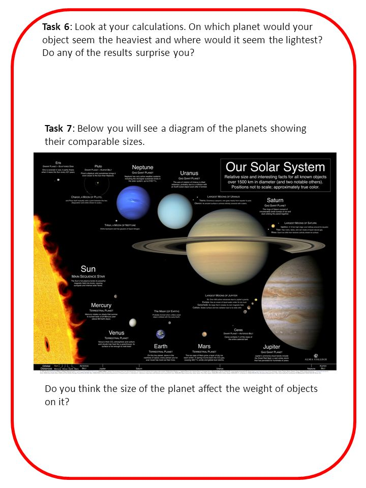 Task 7: Below you will see a diagram of the planets showing their comparable sizes.