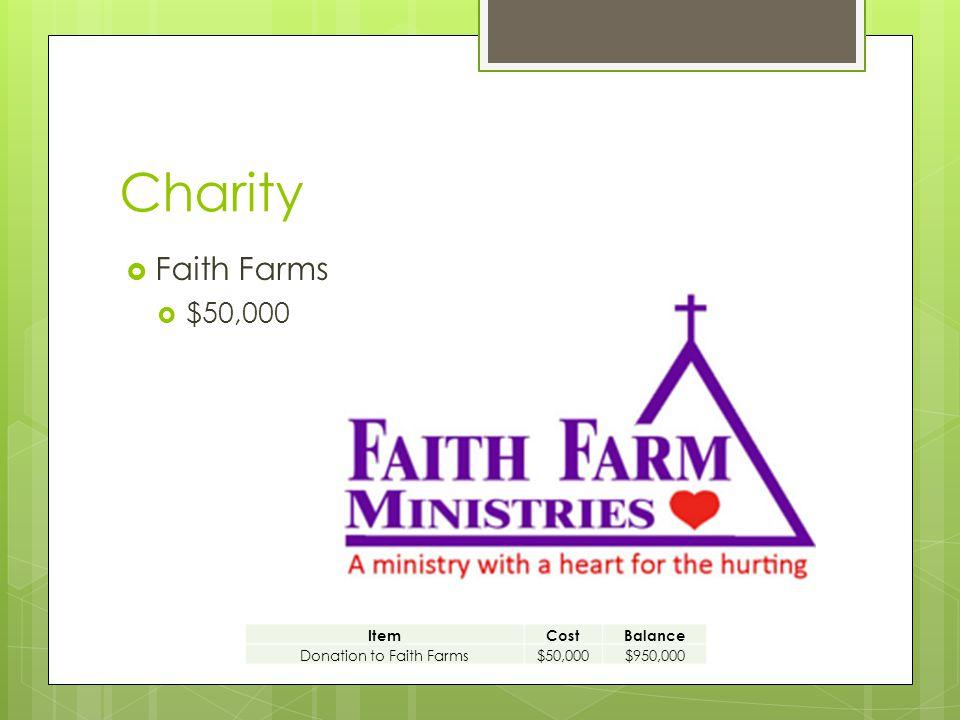 Charity  Faith Farms  $50,000 ItemCostBalance Donation to Faith Farms$50,000$950,000
