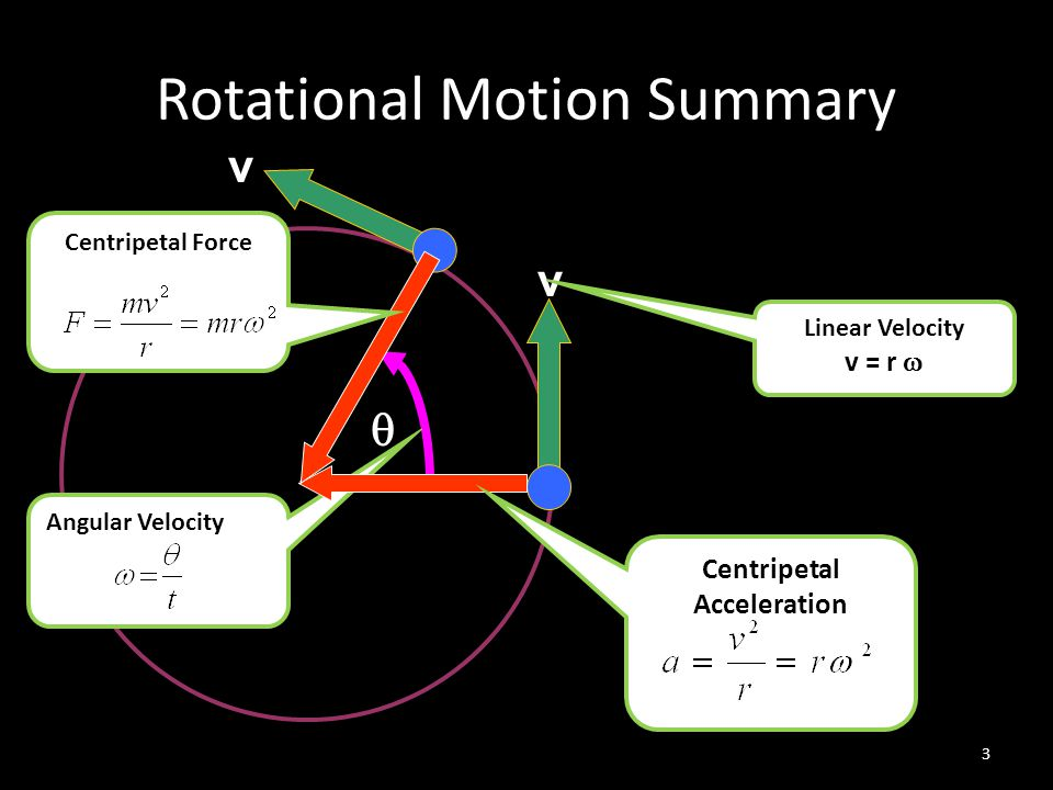 Rotational Motion DECEMBER 12 TH, 2011