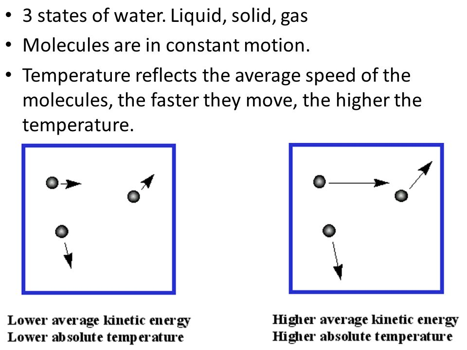 3 states of water. Liquid, solid, gas Molecules are in constant motion. Temperature reflects the average speed of the molecules, the faster they move,