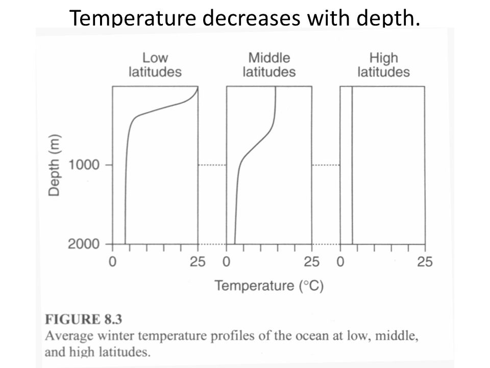 Temperature decreases with depth.