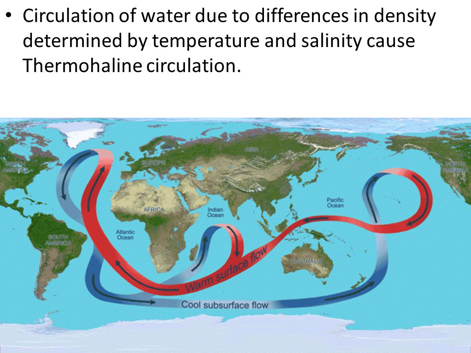 Circulation of water due to differences in density determined by temperature and salinity cause Thermohaline circulation.