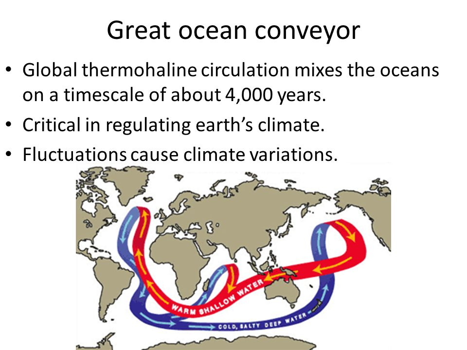 Great ocean conveyor Global thermohaline circulation mixes the oceans on a timescale of about 4,000 years. Critical in regulating earth's climate. Flu