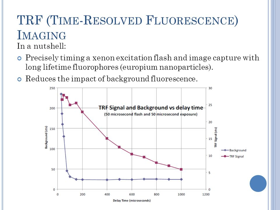 TRF (T IME -R ESOLVED F LUORESCENCE ) I MAGING In a nutshell: Precisely timing a xenon excitation flash and image capture with long lifetime fluorophores (europium nanoparticles).