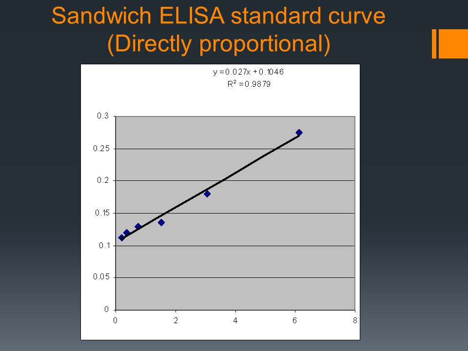 Sandwich ELISA standard curve (Directly proportional)