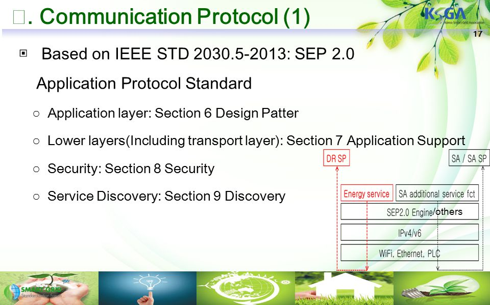 Ⅷ. Communication Protocol (1) ▣ Based on IEEE STD 2030.5-2013: SEP 2.0 Application Protocol Standard ○Application layer: Section 6 Design Patter ○Lowe
