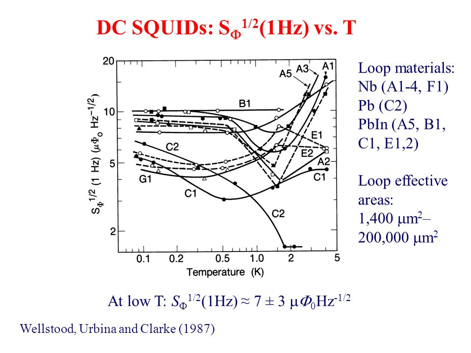 DC SQUIDs: S  1/2 (1Hz) vs.