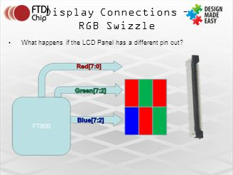 Display Connections – RGB Swizzle What happens if the LCD Panel has a different pin out?