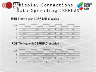 Display Connections – Data Spreading CSPREAD RGB Timing with CSPREAD disabled RGB Timing with CSPREAD enabled