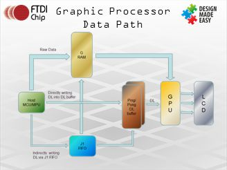 Graphic Processor Data Path