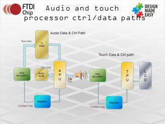 Audio and touch processor ctrl/data paths