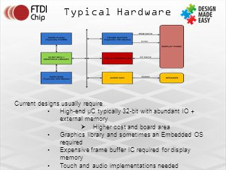 Typical Hardware Current designs usually require High-end µC typically 32-bit with abundant IO + external memory  Higher cost and board area Graphics library and sometimes an Embedded OS required Expensive frame buffer IC required for display memory Touch and audio implementations needed