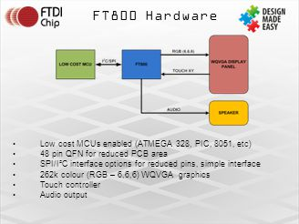 FT800 Hardware Low cost MCUs enabled (ATMEGA 328, PIC, 8051, etc) 48 pin QFN for reduced PCB area SPI/I²C interface options for reduced pins, simple interface 262k colour (RGB – 6,6,6) WQVGA graphics Touch controller Audio output
