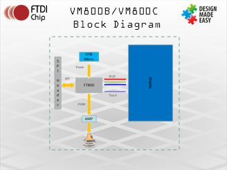 VM800B/VM800C Block Diagram