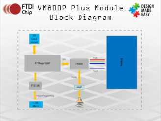 VM800P Plus Module Block Diagram