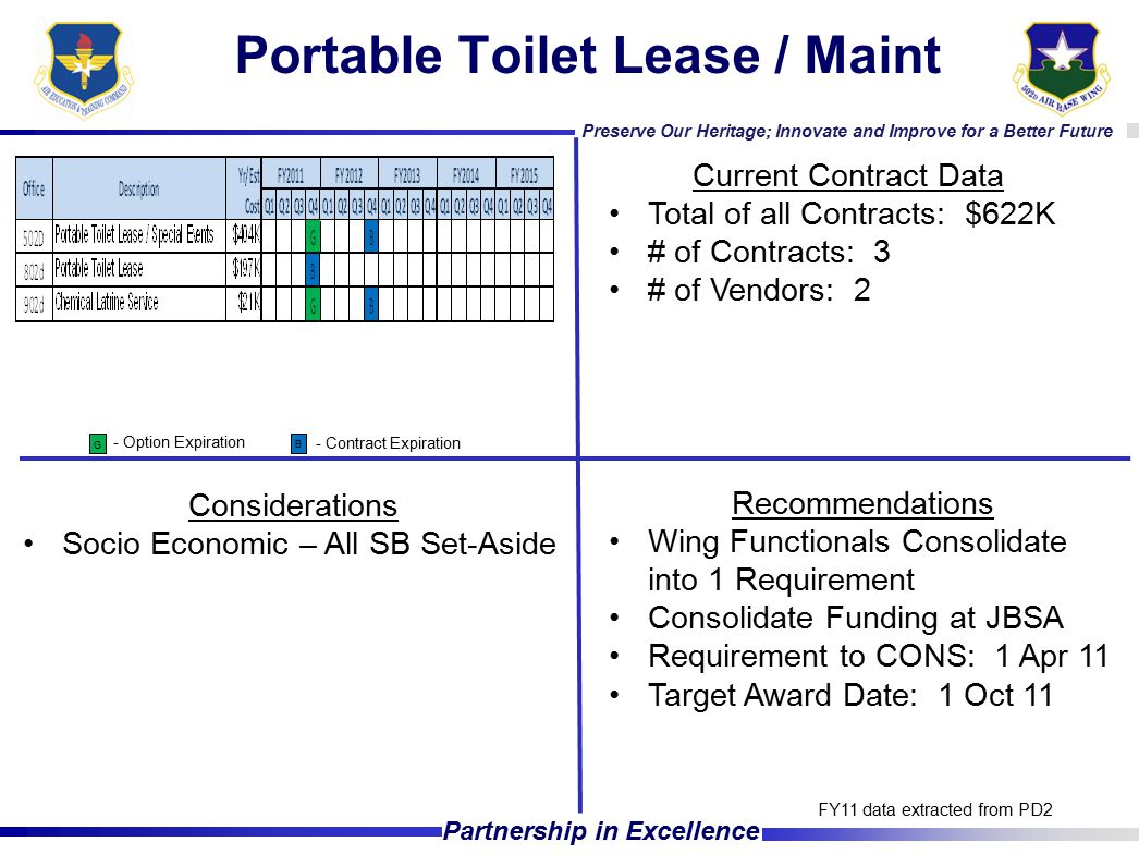 Preserve Our Heritage; Innovate and Improve for a Better Future Partnership in Excellence Portable Toilet Lease / Maint Current Contract Data Total of