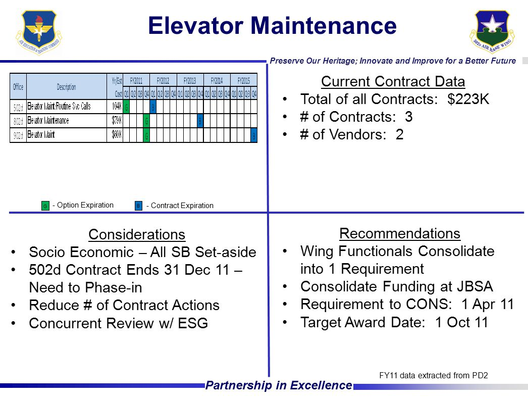 Preserve Our Heritage; Innovate and Improve for a Better Future Partnership in Excellence Elevator Maintenance Current Contract Data Total of all Contracts: $223K # of Contracts: 3 # of Vendors: 2 Considerations Socio Economic – All SB Set-aside 502d Contract Ends 31 Dec 11 – Need to Phase-in Reduce # of Contract Actions Concurrent Review w/ ESG FY11 data extracted from PD2 - Option Expiration - Contract Expiration G B Recommendations Wing Functionals Consolidate into 1 Requirement Consolidate Funding at JBSA Requirement to CONS: 1 Apr 11 Target Award Date: 1 Oct 11