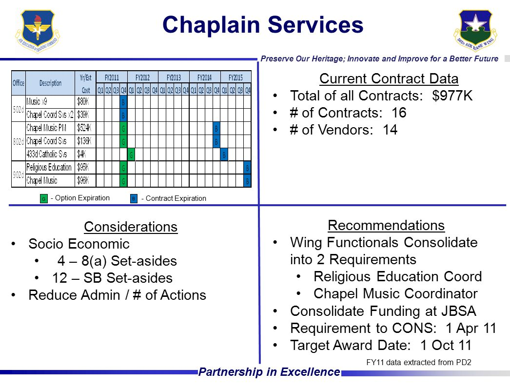 Preserve Our Heritage; Innovate and Improve for a Better Future Partnership in Excellence Chaplain Services Current Contract Data Total of all Contracts: $977K # of Contracts: 16 # of Vendors: 14 Considerations Socio Economic 4 – 8(a) Set-asides 12 – SB Set-asides Reduce Admin / # of Actions FY11 data extracted from PD2 - Option Expiration - Contract Expiration G B Recommendations Wing Functionals Consolidate into 2 Requirements Religious Education Coord Chapel Music Coordinator Consolidate Funding at JBSA Requirement to CONS: 1 Apr 11 Target Award Date: 1 Oct 11