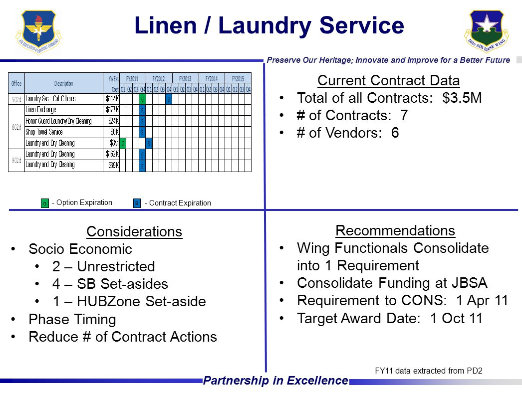 Preserve Our Heritage; Innovate and Improve for a Better Future Partnership in Excellence Linen / Laundry Service Current Contract Data Total of all Contracts: $3.5M # of Contracts: 7 # of Vendors: 6 Considerations Socio Economic 2 – Unrestricted 4 – SB Set-asides 1 – HUBZone Set-aside Phase Timing Reduce # of Contract Actions FY11 data extracted from PD2 - Option Expiration - Contract Expiration G B Recommendations Wing Functionals Consolidate into 1 Requirement Consolidate Funding at JBSA Requirement to CONS: 1 Apr 11 Target Award Date: 1 Oct 11