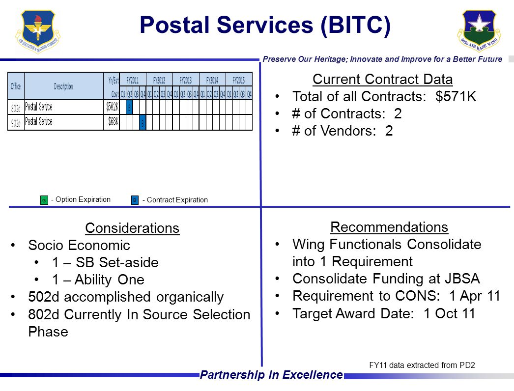 Preserve Our Heritage; Innovate and Improve for a Better Future Partnership in Excellence Postal Services (BITC) Current Contract Data Total of all Contracts: $571K # of Contracts: 2 # of Vendors: 2 Considerations Socio Economic 1 – SB Set-aside 1 – Ability One 502d accomplished organically 802d Currently In Source Selection Phase FY11 data extracted from PD2 - Option Expiration - Contract Expiration G B Recommendations Wing Functionals Consolidate into 1 Requirement Consolidate Funding at JBSA Requirement to CONS: 1 Apr 11 Target Award Date: 1 Oct 11
