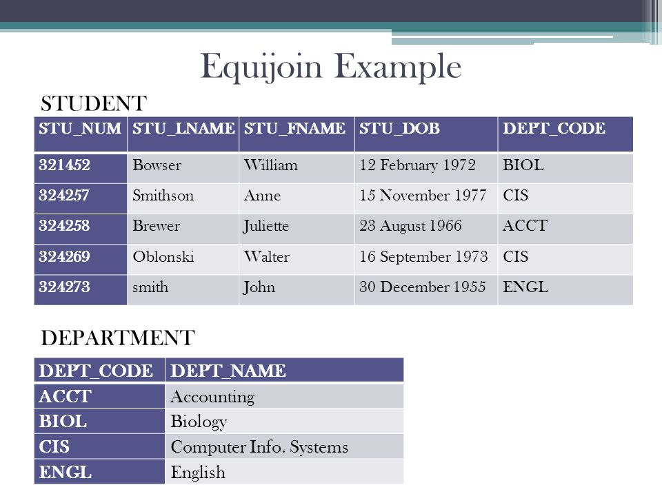 Equijoin Example DEPT_CODEDEPT_NAME ACCTAccounting BIOLBiology CISComputer Info.
