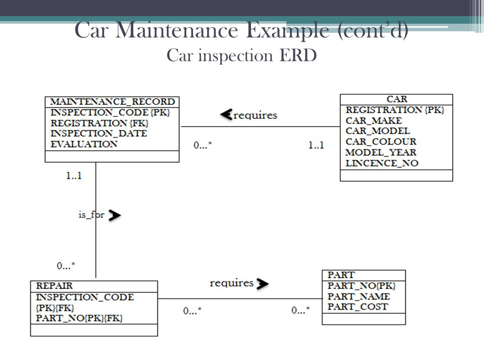 Car Maintenance Example (cont'd) Car inspection ERD