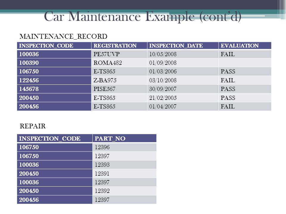 Car Maintenance Example (cont'd) INSPECTION_CODEREGISTRATIONINSPECTION_DATEEVALUATION 100036PE57UVP10/05/2008FAIL 100390ROMA48201/09/2008 106750E-TS86501/03/2006PASS 122456Z-BA97503/10/2008FAIL 145678PISE56730/09/2007PASS 200450E-TS86521/02/2005PASS 200456E-TS86501/04/2007FAIL MAINTENANCE_RECORD INSPECTION_CODEPART_NO 10675012396 10675012397 10003612393 20045012391 10003612397 20045012392 20045612397 REPAIR