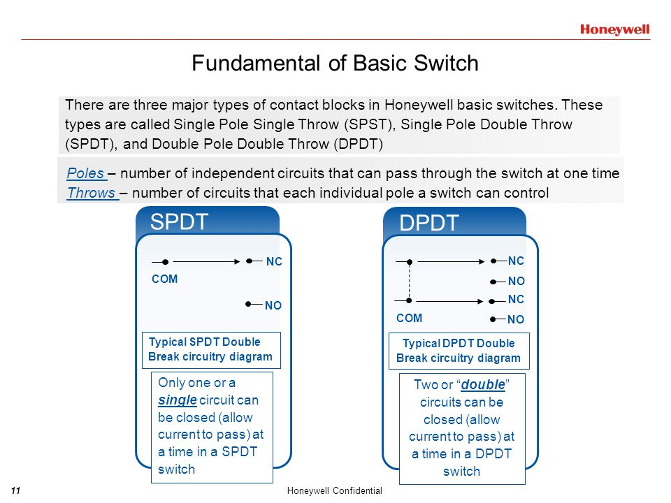 11Honeywell Confidential There are three major types of contact blocks in Honeywell basic switches. These types are called Single Pole Single Throw (S