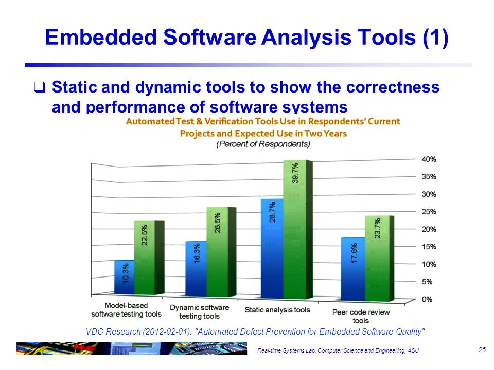 Real-time Systems Lab, Computer Science and Engineering, ASU Embedded Software Analysis Tools (1)  Static and dynamic tools to show the correctness and performance of software systems VDC Research (2012-02-01).