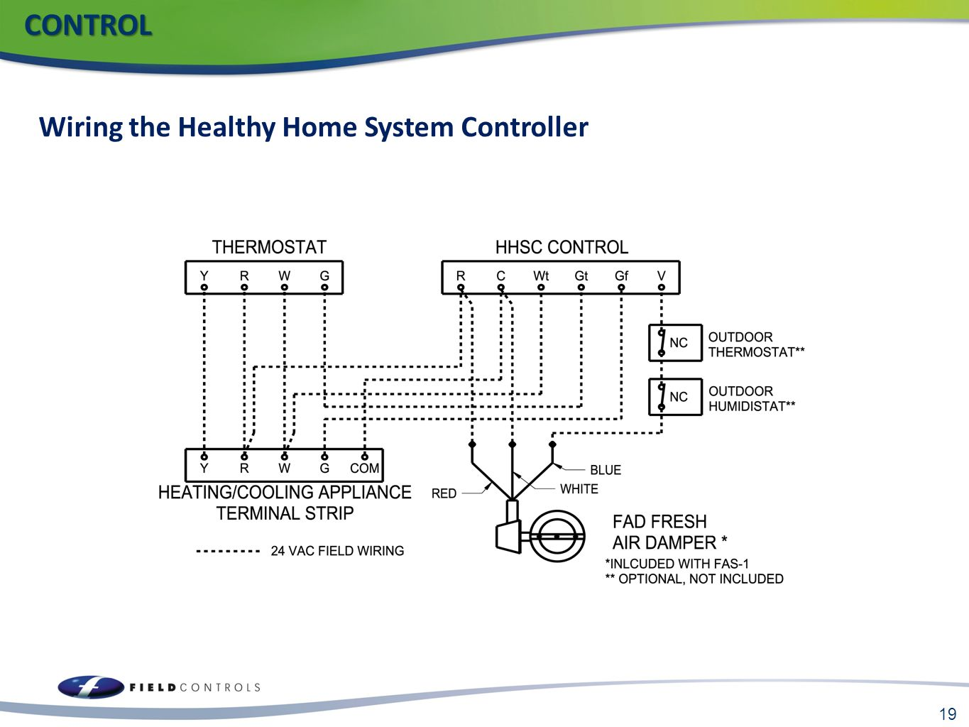 19 CONTROL CONTROL Wiring the Healthy Home System Controller