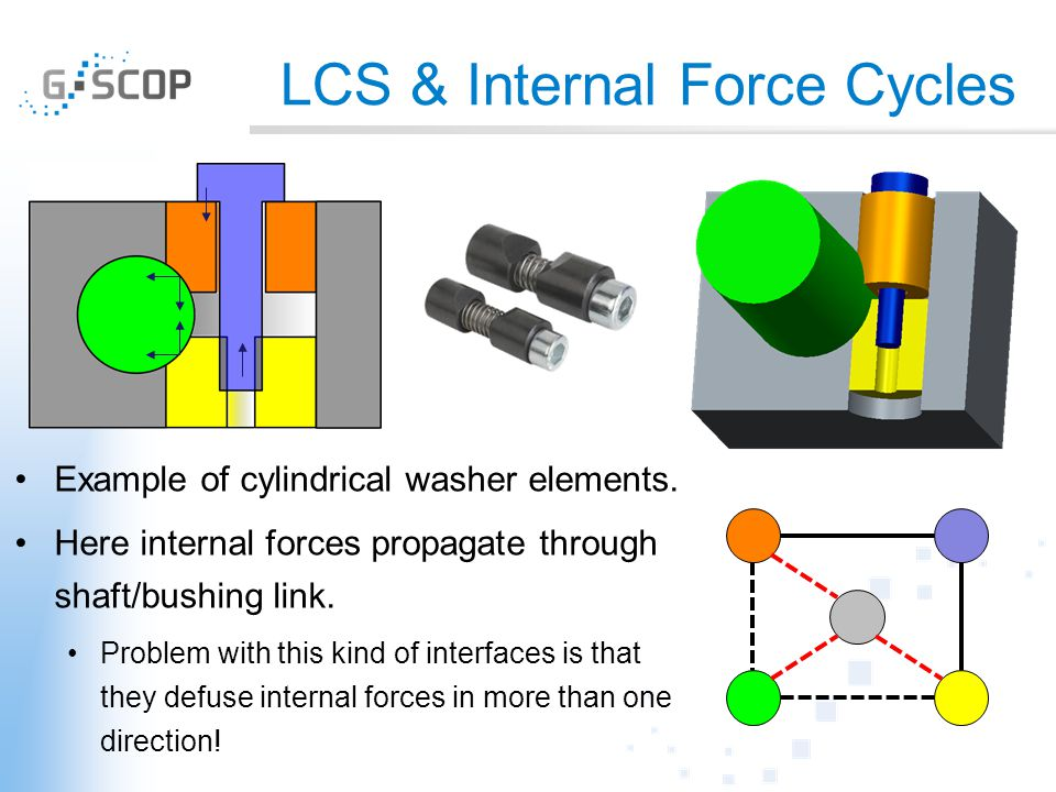 LCS & Internal Force Cycles Example of cylindrical washer elements. Here internal forces propagate through shaft/bushing link. Problem with this kind