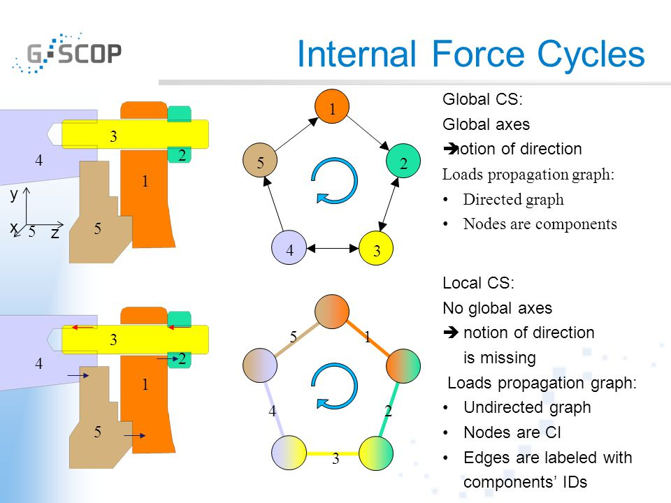 Internal Force Cycles 1 2 3 4 5 z y x 1 2 3 4 5 Global CS: Global axes  notion of direction Loads propagation graph: Directed graph Nodes are compone