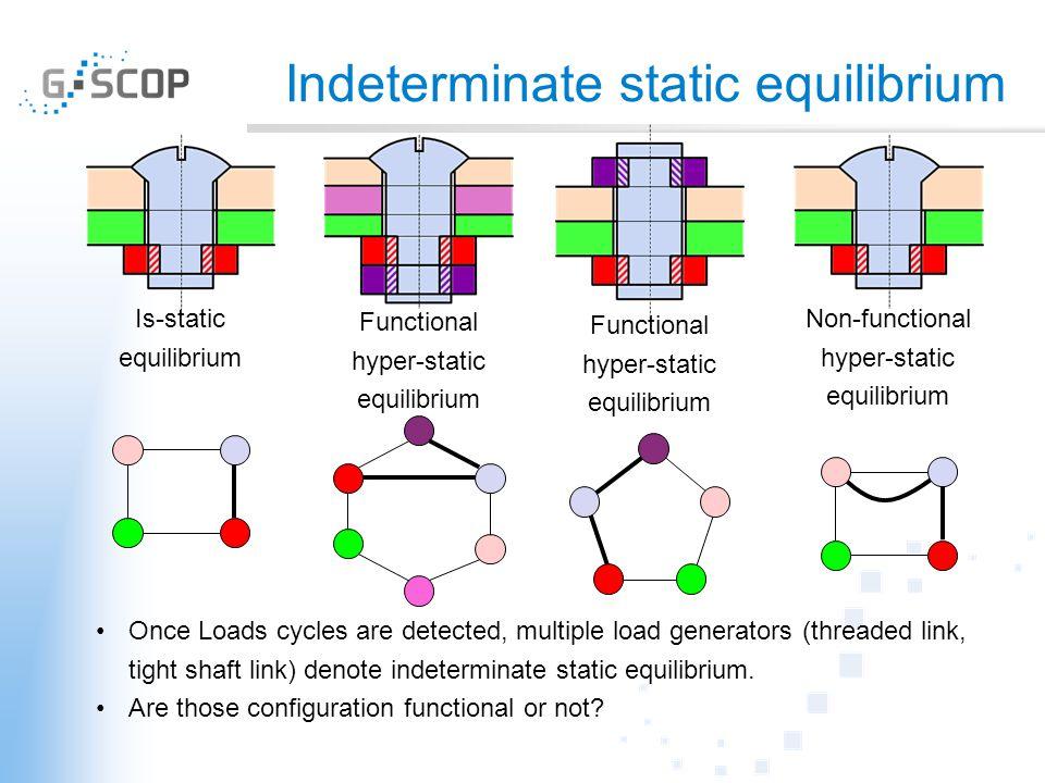 Indeterminate static equilibrium Is-static equilibrium Functional hyper-static equilibrium Non-functional hyper-static equilibrium Functional hyper-static equilibrium Once Loads cycles are detected, multiple load generators (threaded link, tight shaft link) denote indeterminate static equilibrium.