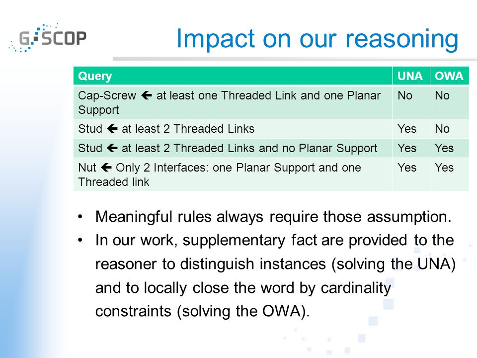 Impact on our reasoning QueryUNAOWA Cap-Screw  at least one Threaded Link and one Planar Support No Stud  at least 2 Threaded LinksYesNo Stud  at l