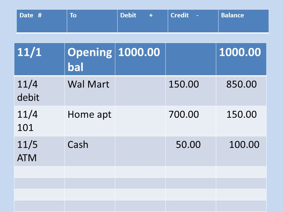 Date #ToDebit +Credit -Balance 11/1Opening bal 1000.00 11/4 debit Wal Mart150.00 850.00 11/4 101 Home apt700.00 150.00 11/5 ATM Cash 50.00 100.00