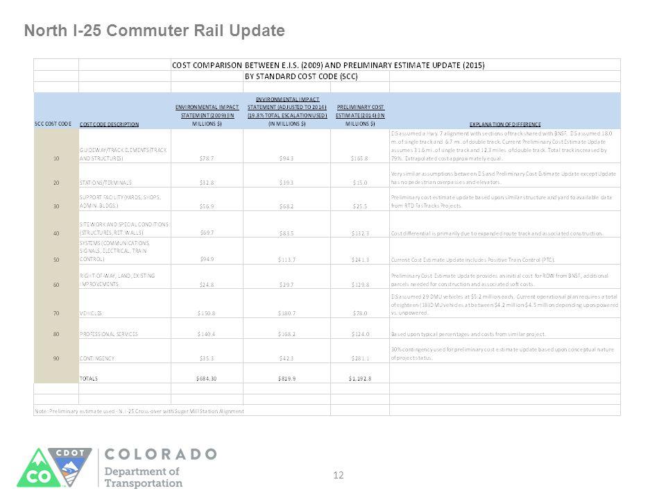 North I-25 Commuter Rail Update 12
