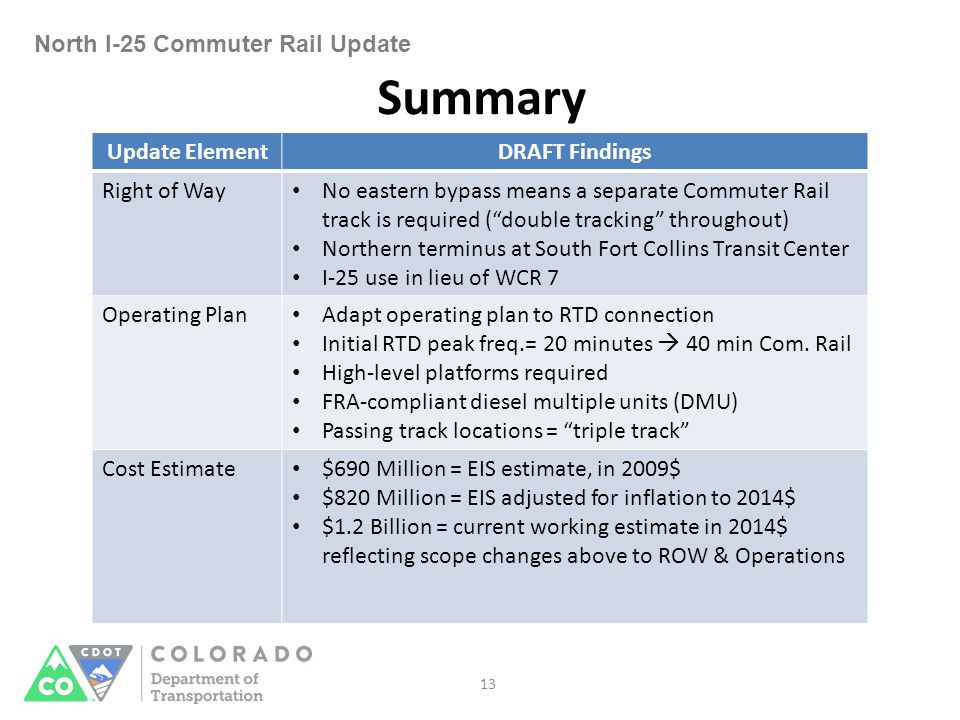 North I-25 Commuter Rail Update 13 Summary Update ElementDRAFT Findings Right of Way No eastern bypass means a separate Commuter Rail track is required ( double tracking throughout) Northern terminus at South Fort Collins Transit Center I-25 use in lieu of WCR 7 Operating Plan Adapt operating plan to RTD connection Initial RTD peak freq.= 20 minutes  40 min Com.