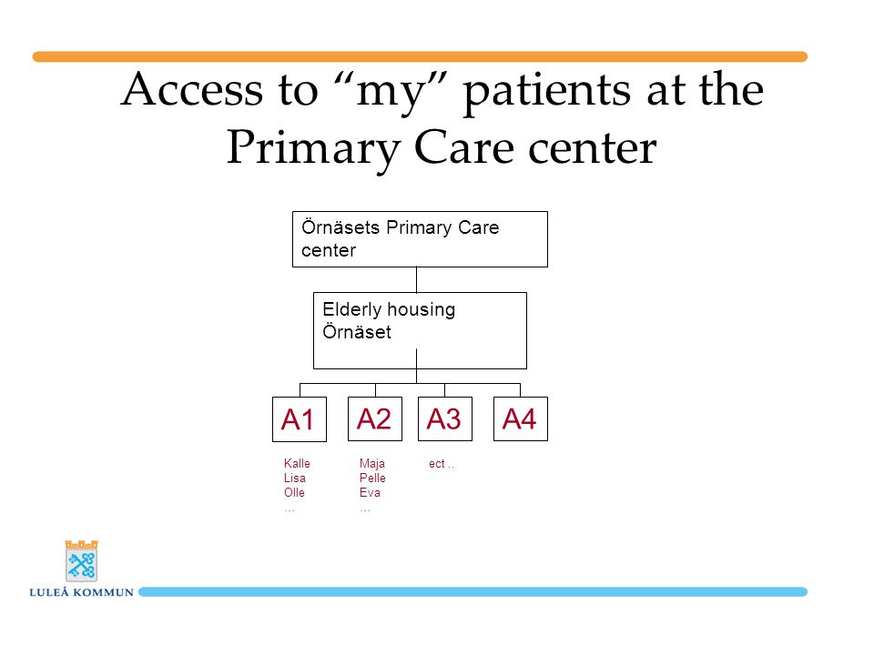 Access to my patients at the Primary Care center Örnäsets Primary Care center Elderly housing Örnäset A1 A2A3A4 Kalle Lisa Olle … Maja Pelle Eva … ect..