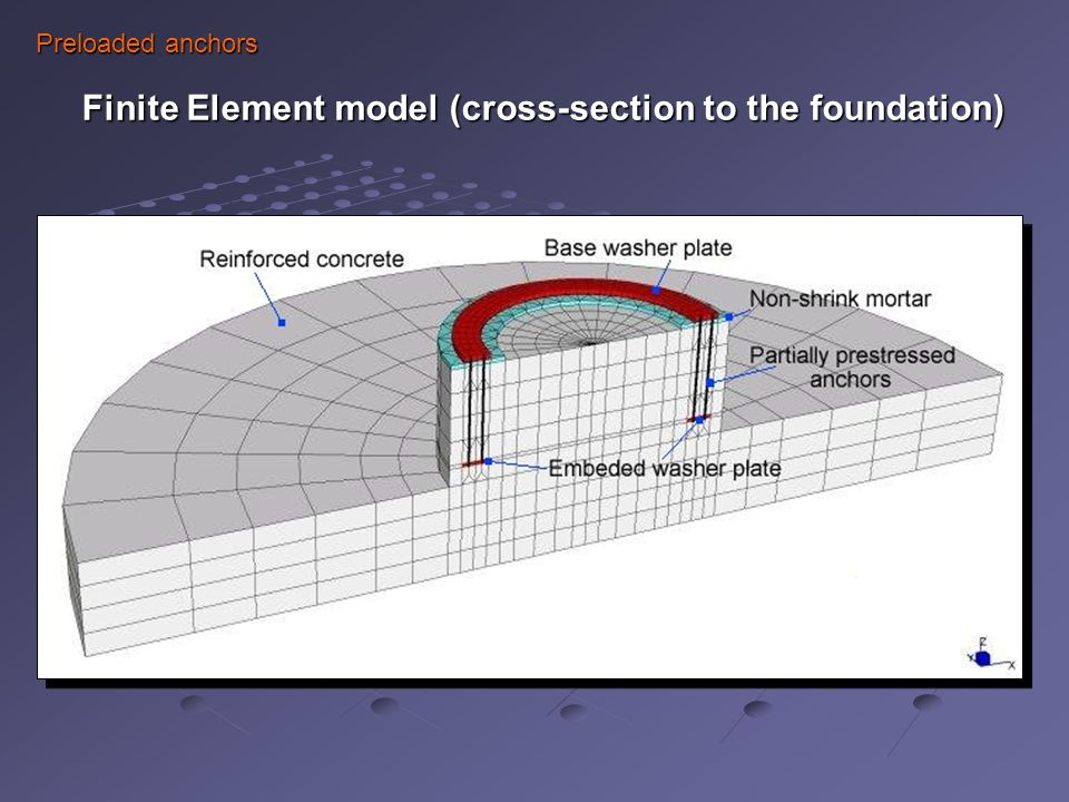 Preloaded anchors Finite Element model (cross-section to the foundation)‏