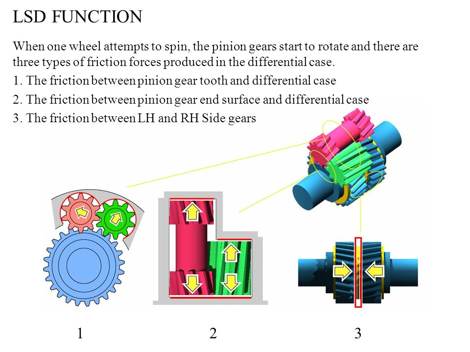 LSD FUNCTION When one wheel attempts to spin, the pinion gears start to rotate and there are three types of friction forces produced in the differenti