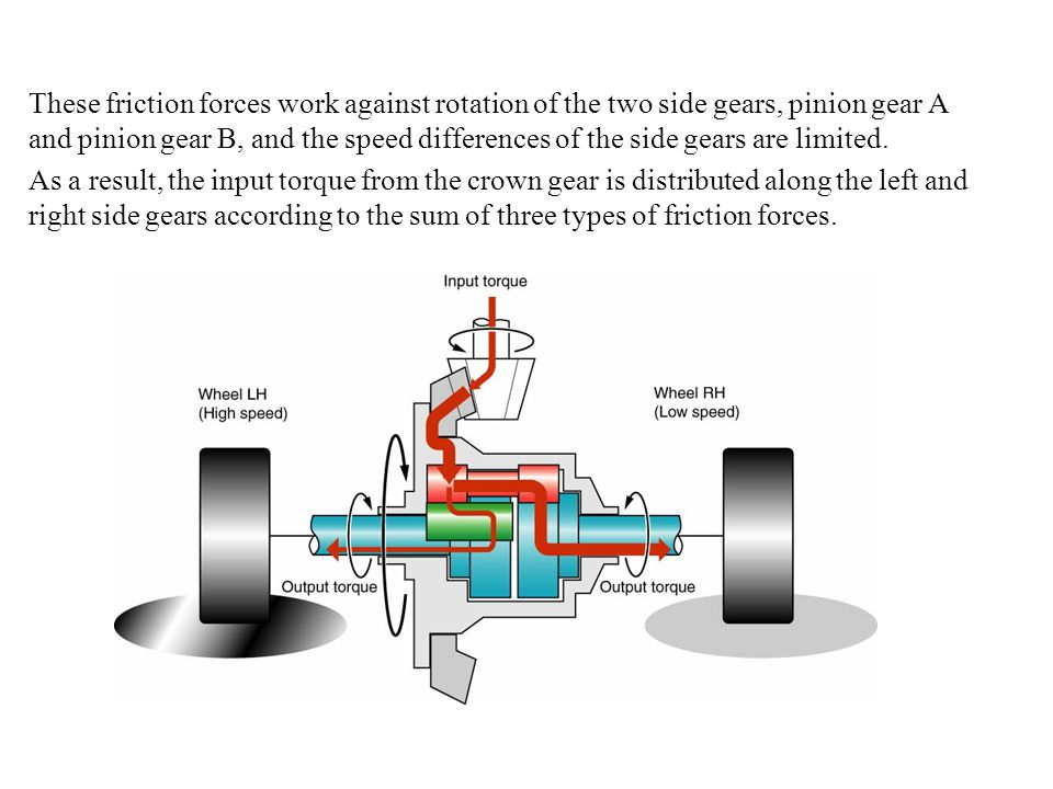 These friction forces work against rotation of the two side gears, pinion gear A and pinion gear B, and the speed differences of the side gears are li